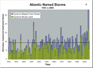 AtlanticStorms