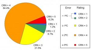 Figure1_USHCN_Pie