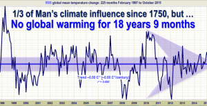 No-global-warming-18-years-9-months-628x324