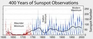 SunSpotObservations
