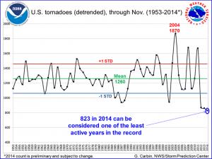 Tornadoes-in US