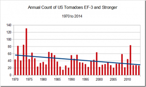 US-Tornadoes